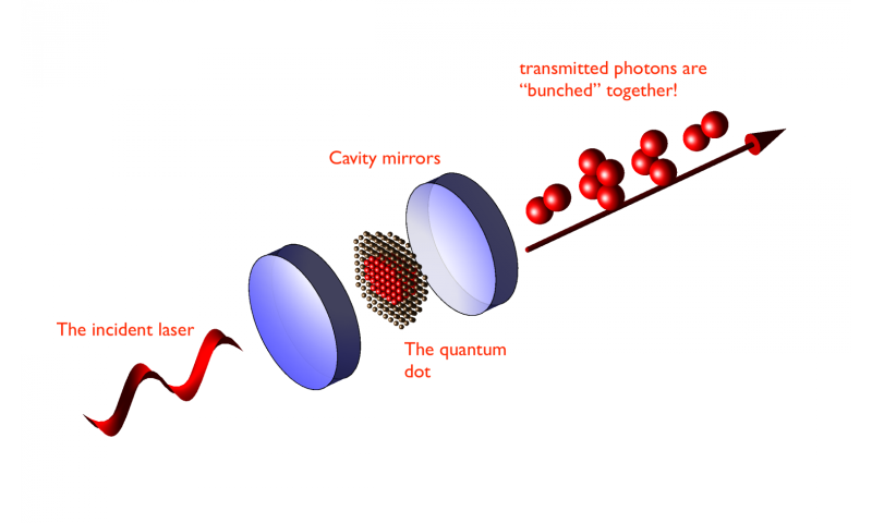Light manipulated with large artificial atom