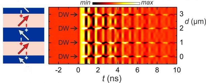 Manipulation of the characteristics of magnetic materials