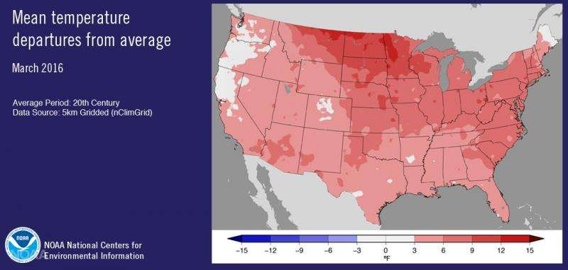 March was fourth warmest for the contiguous U.S.