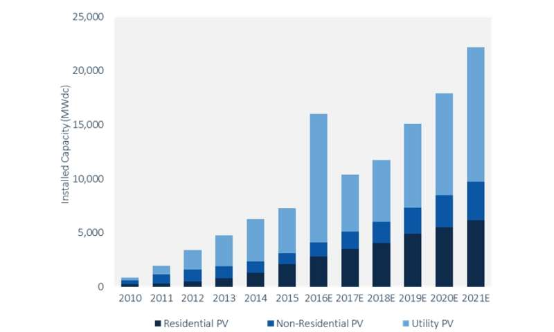 Market intelligence group sees boom year for US solar market
