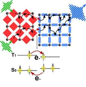 Metal-organic frameworks with a piggyback structure for solar cells and LEDs