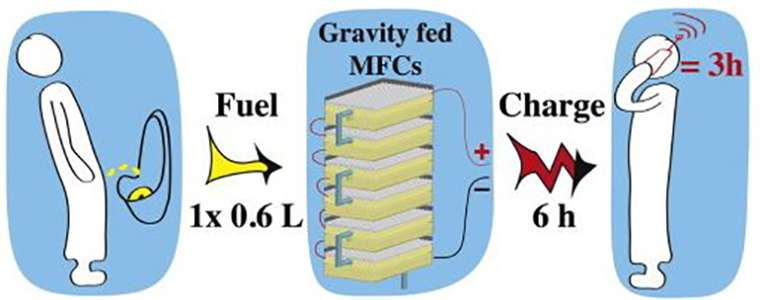 Microbial fuel cell technology recharges smartphones with urine