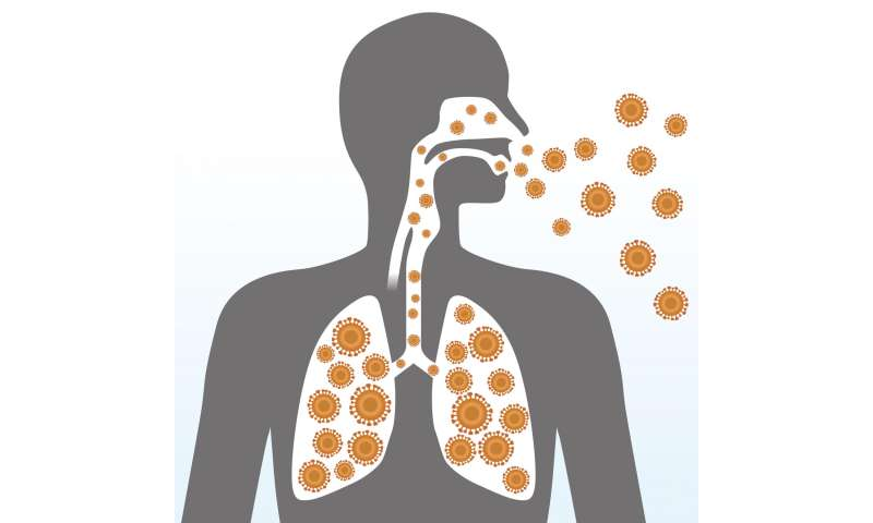 Middle East Respiratory Syndrome associated with higher mortality, more severe illness