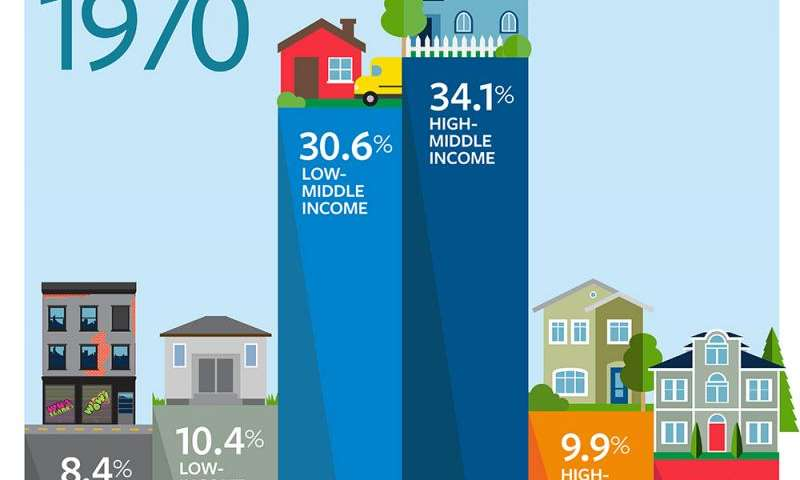 Mixed-income neighborhoods face steady decline