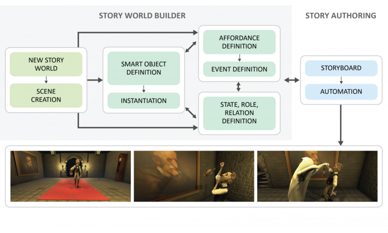 More than animation: Software supports animated storytelling
