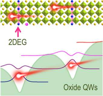 Moving beyond semiconductors for next-generation electric switches