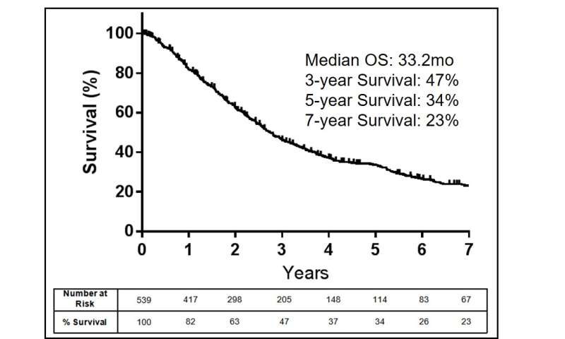 MSK surgeons present strategies for increasing survival in soft tissue sarcoma patients