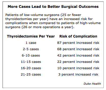 Need your thyroid removed? Seek a surgeon with 25+ cases a year