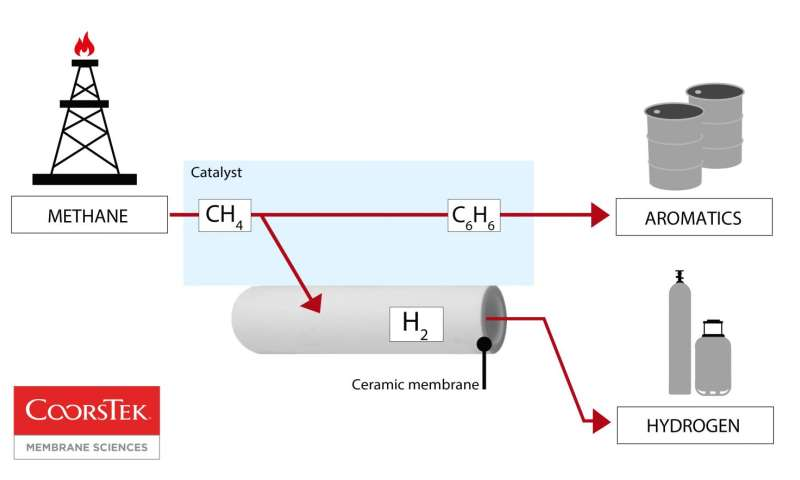 New ceramic membrane enables first direct conversion of natural gas to liquids without CO2