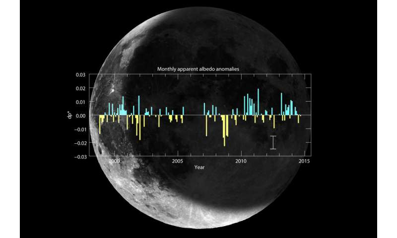 New data on the variability of the Earth's reflectance over the last 16 years