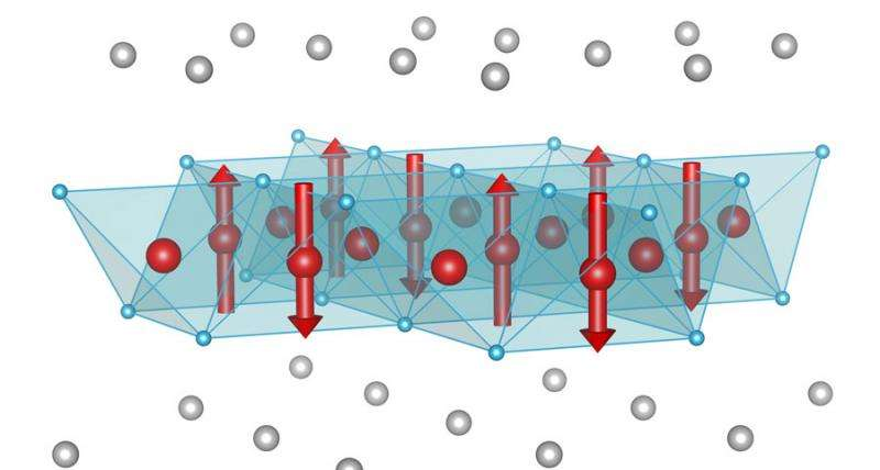 New magnetism research brings high-temp superconductivity applications closer
