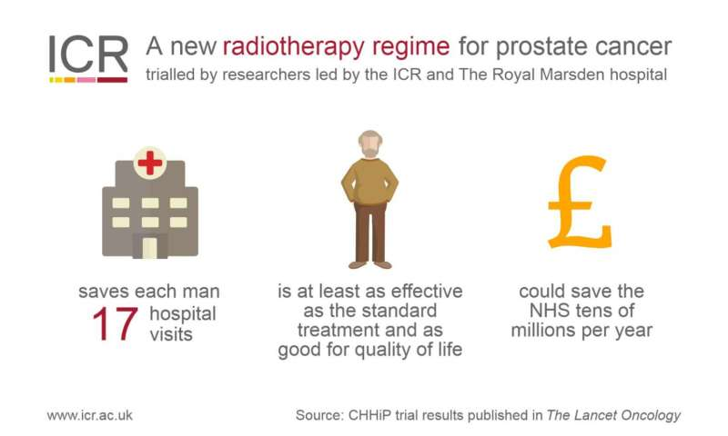 New radiotherapy regime for prostate cancer could save NHS tens of millions per year