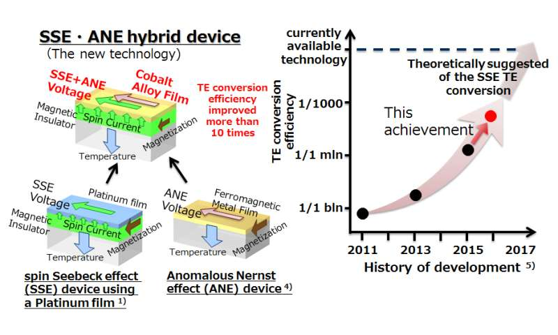 New spin Seebeck thermoelectric device with higher conversion efficiency created