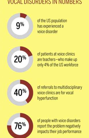 Noninvasive tool to make voice therapy simpler–and more scientific