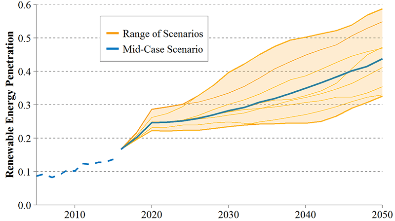 NREL 2016 Standard Scenarios outlook shows continued growth in renewables and gas