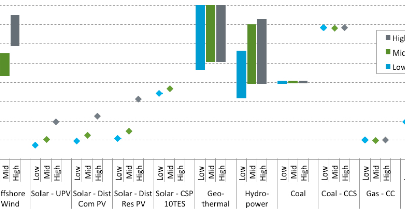 NREL releases updated baseline of cost and performance data for electricity generation technologies