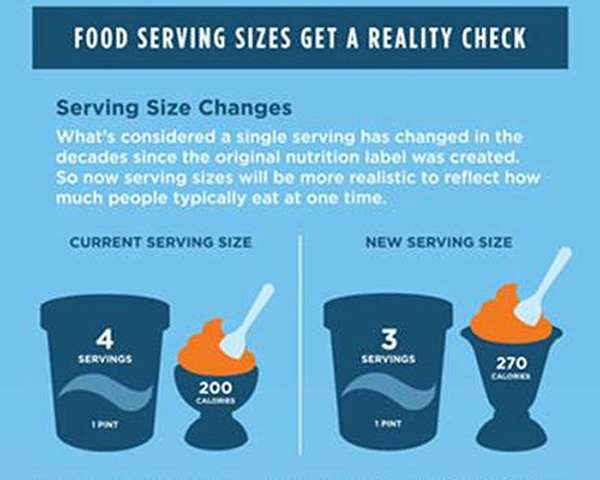 Nutrition expert says new food labels will show real calorie picture