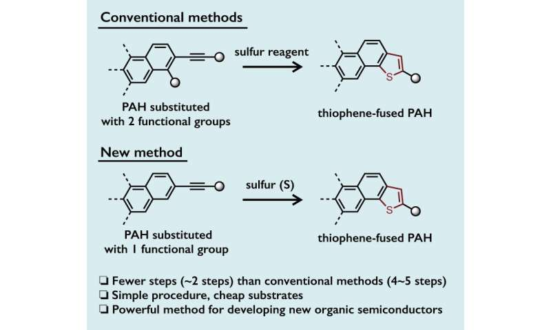 One-pot synthesis towards sulfur-based organic semiconductors