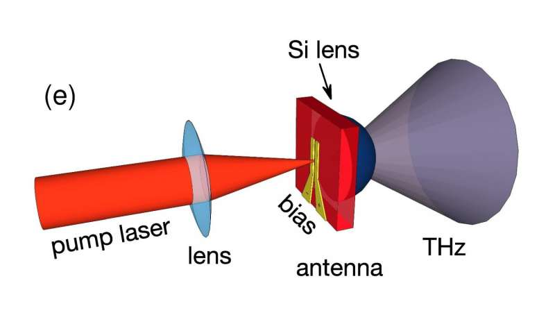 Operating scheme of quantum dot antenna