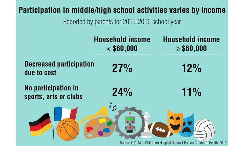 Pay-to-play may keep some kids out of school activities