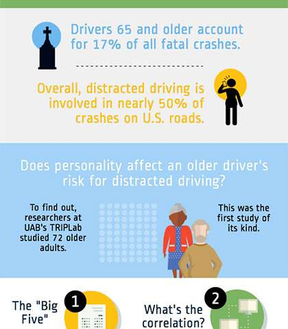 Personality may dictate how distracted you are while driving