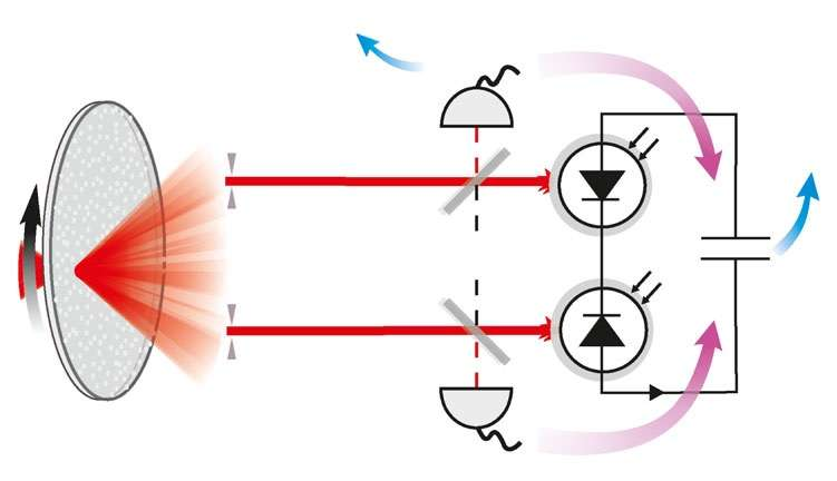 Physicists create first photonic Maxwell's demon