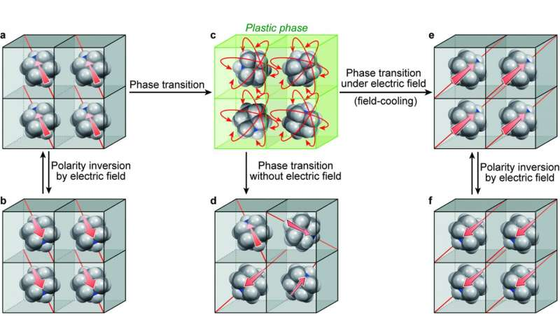 Plastic crystals could improve fabrication of memory devices