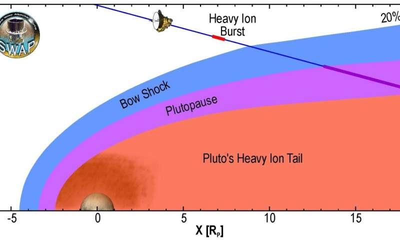 PLUTO'S INTERACTIONS WITH THE SOLAR WIND ARE UNIQUE,STUDY FINDS