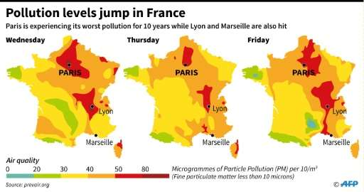 Pollution hits France