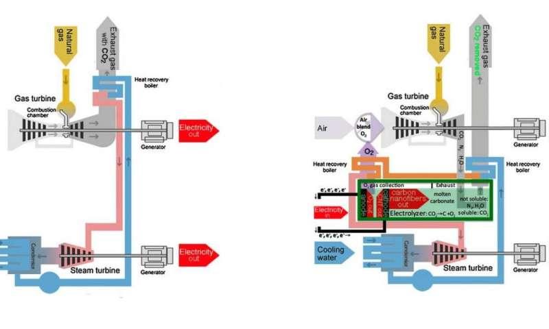 power plants