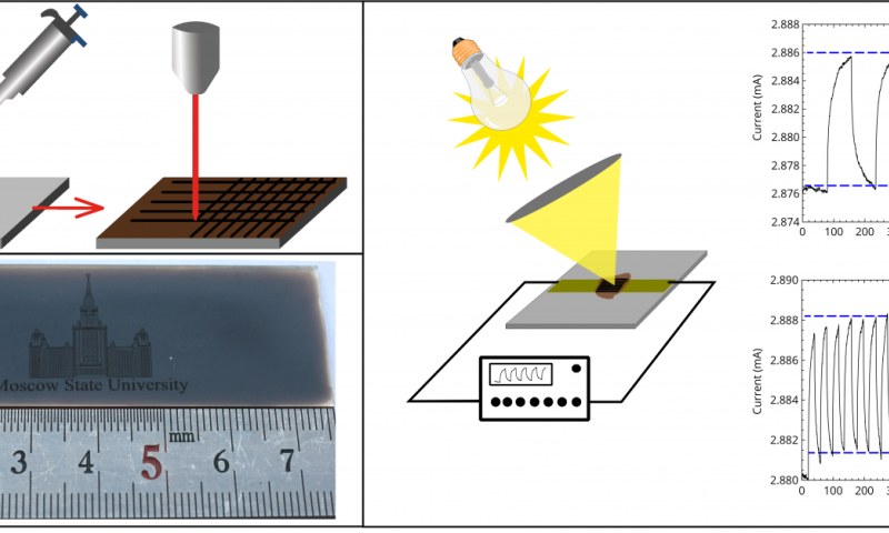 Prototype device for measuring graphene-based ... on