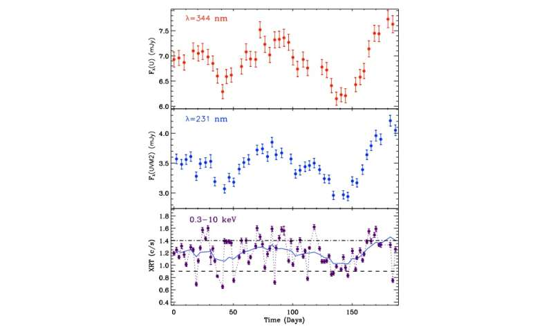 Prototypical active galaxy Arakelian 120 observed by Swift