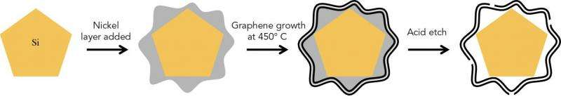Putting silicon 'sawdust' in a graphene cage boosts battery performance