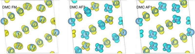 QMC simulations reveal magnetic properties of titanium oxide material