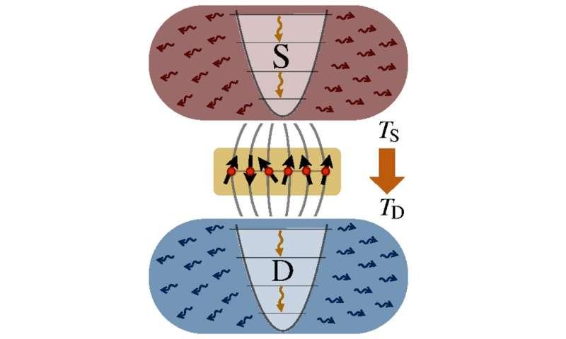 quantum energy transport