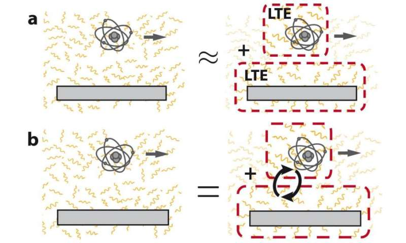 Quantum friction—beyond the local equilibrium approximation