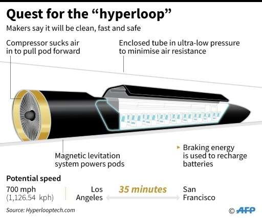 "Quest for the ""hyperloop"""