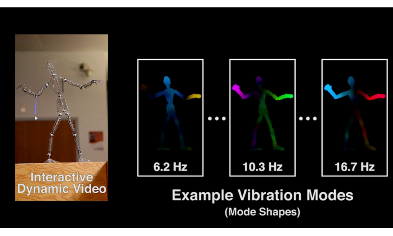 Reach in and touch objects in videos with 'Interactive Dynamic Video'