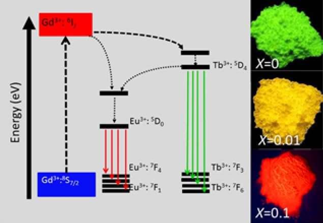 Recent advances in optical materials