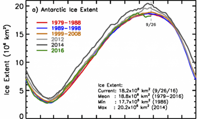 Record high to record low—what on Earth is happening to Antarctica's sea ice?