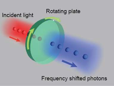 Rotational Doppler Effect in Nonlinear Optics