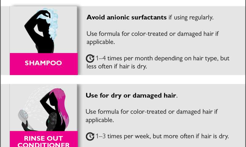 Safe hair care spares hair, Johns Hopkins dermatologists report