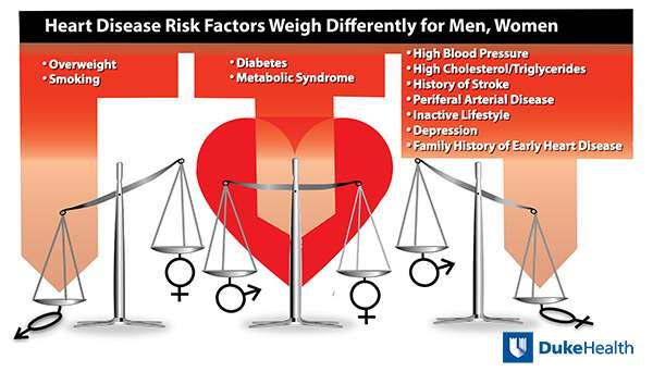 Same symptoms, different care for women and men with heart disease