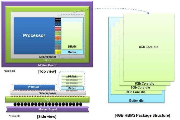 Samsung begins mass producing world's fastest DRAM based on newest high bandwidth memory (HBM) interface