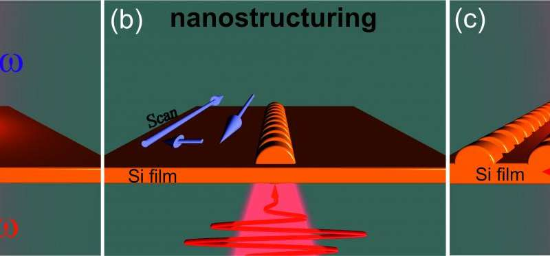 Schematic sketches of UV generation from (a) smooth and (c) nanostructured Si film. (b) Principle of Si film laser-induced nanos