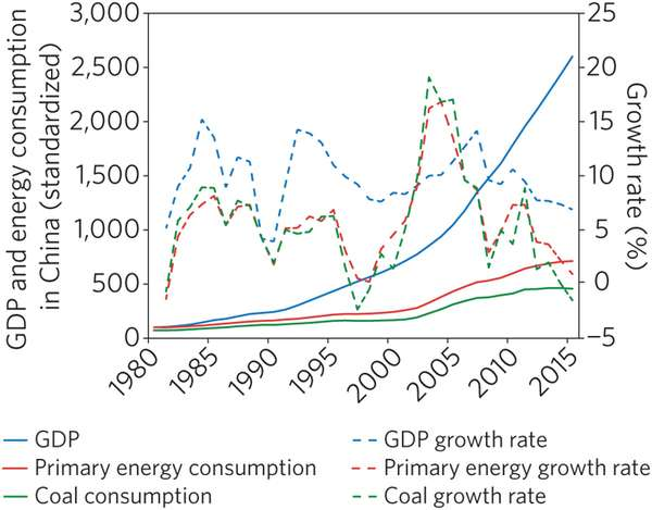 Scholars suggest China may have reached peak consumption of coal in 2013