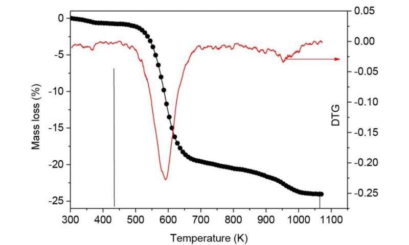 Scrutinising the tip of molecular probes