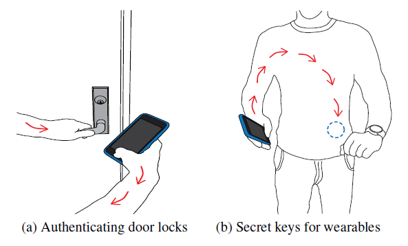 Secure passwords can be sent through your body, instead of air