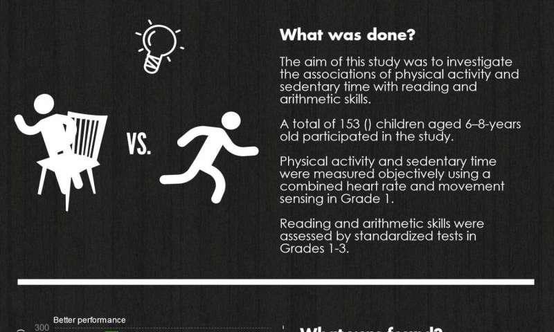 Sedentary lifestyle may impair academic performance in boys