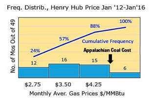 Shale gas -- not EPA rules -- has pushed decline in coal-generated electricity, study confirms